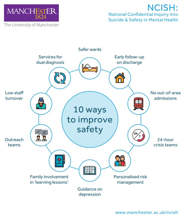 NCISH -  10 key elements for safer care for patients.
